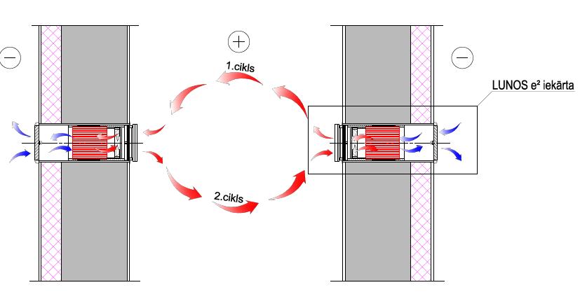 LUNOS Rekuperācijas ventilācijas sistēma