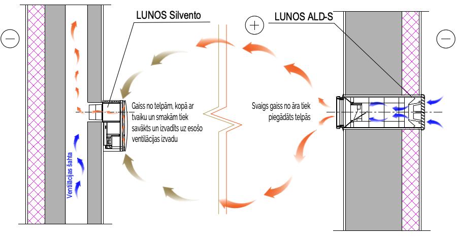 LUNOS Mehāniskā ventilācijas sistēma